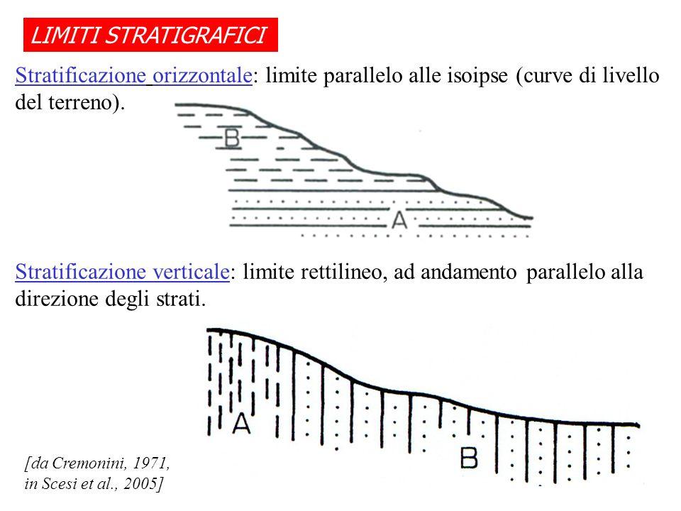LIMITI STRATIGRAFICI Stratificazione orizzontale: limite parallelo alle isoipse (curve di livello del terreno). [da Cremonini, 1971, in Scesi et al.,