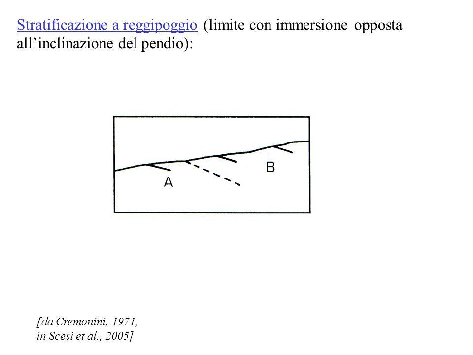 [da Cremonini, 1971, in Scesi et al., 2005] Stratificazione a reggipoggio (limite con immersione opposta allinclinazione del pendio):