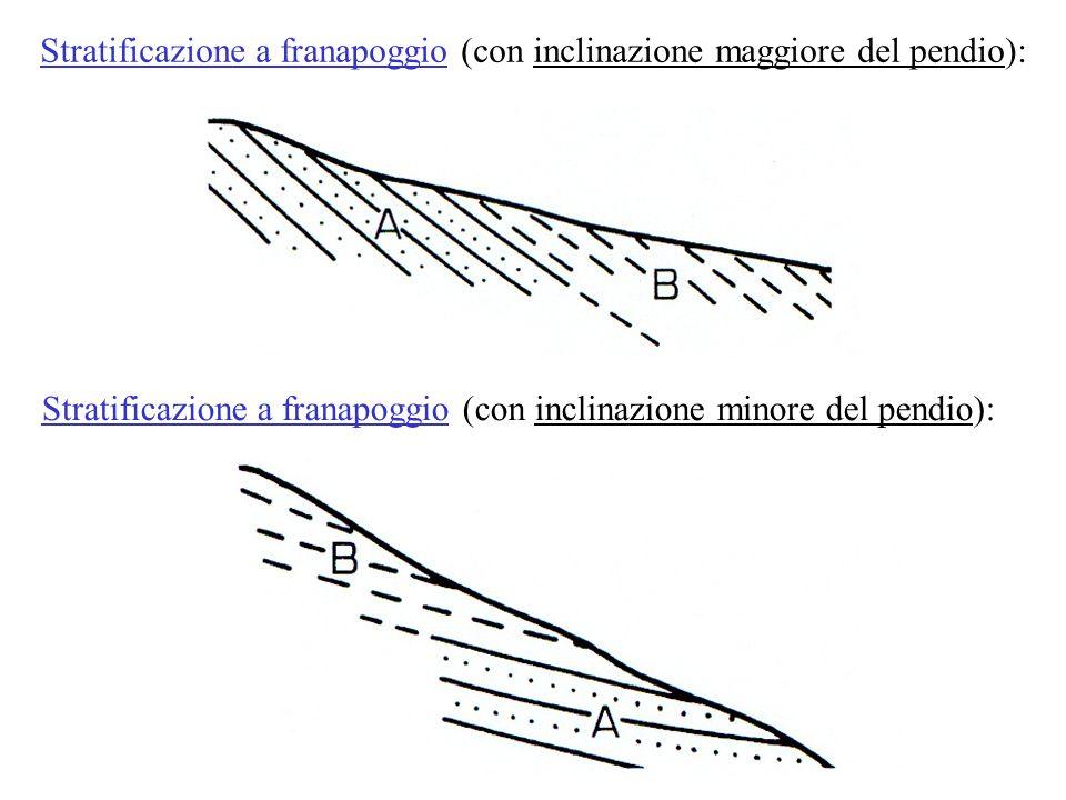 Stratificazione a franapoggio (con inclinazione maggiore del pendio): Stratificazione a franapoggio (con inclinazione minore del pendio):