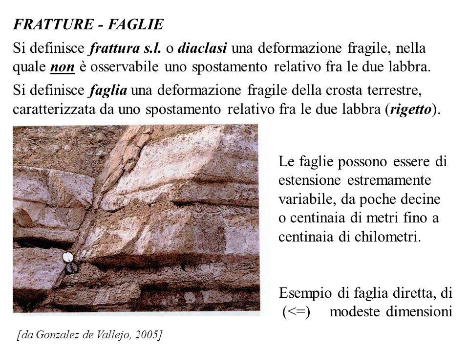 [da Gonzalez de Vallejo, 2005] FRATTURE - FAGLIE Si definisce frattura s.l. o diaclasi una deformazione fragile, nella quale non è osservabile uno spo