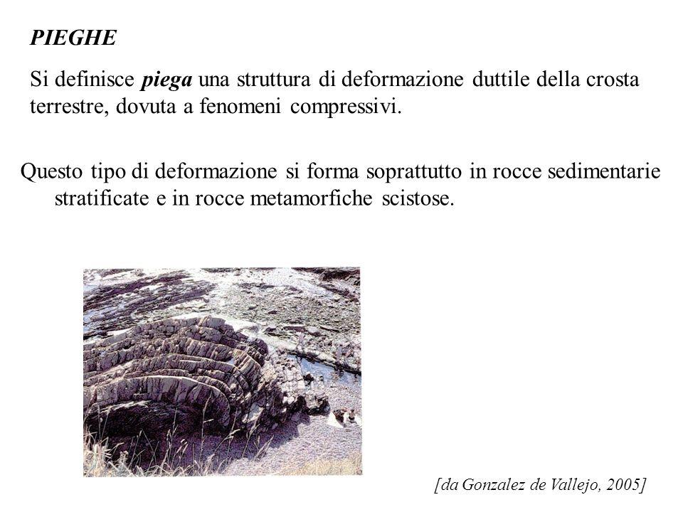 [da Gonzalez de Vallejo, 2005] PIEGHE Si definisce piega una struttura di deformazione duttile della crosta terrestre, dovuta a fenomeni compressivi.