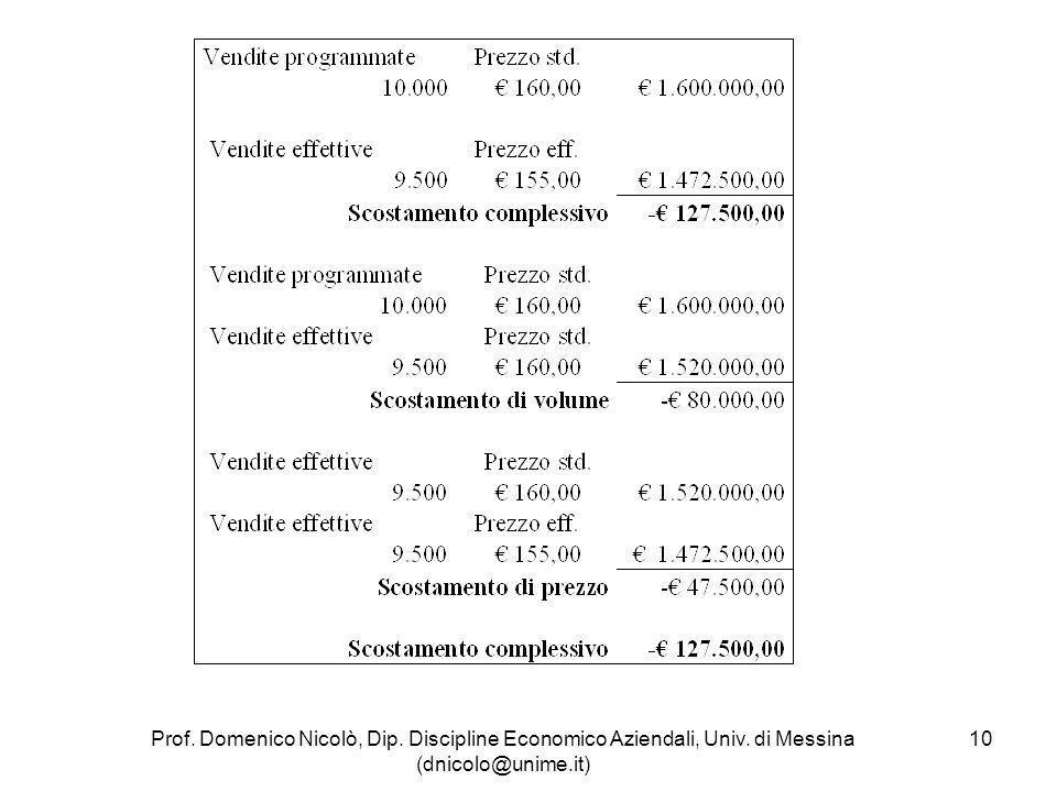 Prof. Domenico Nicolò, Dip. Discipline Economico Aziendali, Univ. di Messina (dnicolo@unime.it) 10