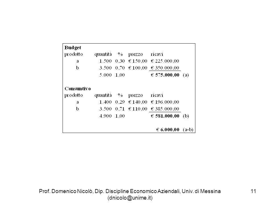 Prof. Domenico Nicolò, Dip. Discipline Economico Aziendali, Univ. di Messina (dnicolo@unime.it) 11