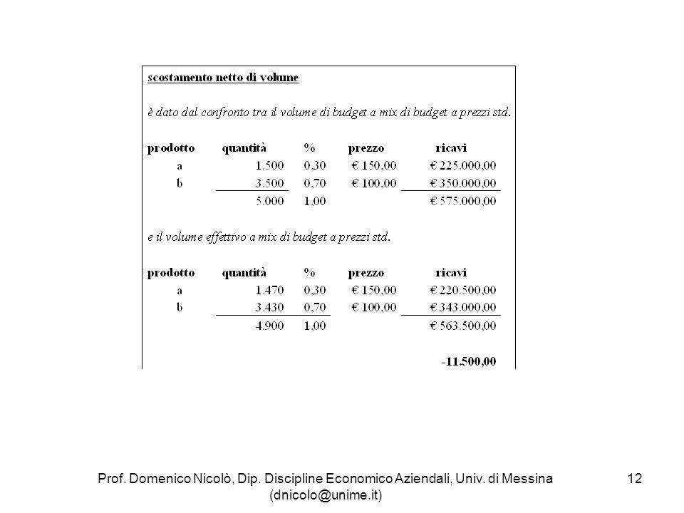 Prof. Domenico Nicolò, Dip. Discipline Economico Aziendali, Univ. di Messina (dnicolo@unime.it) 12