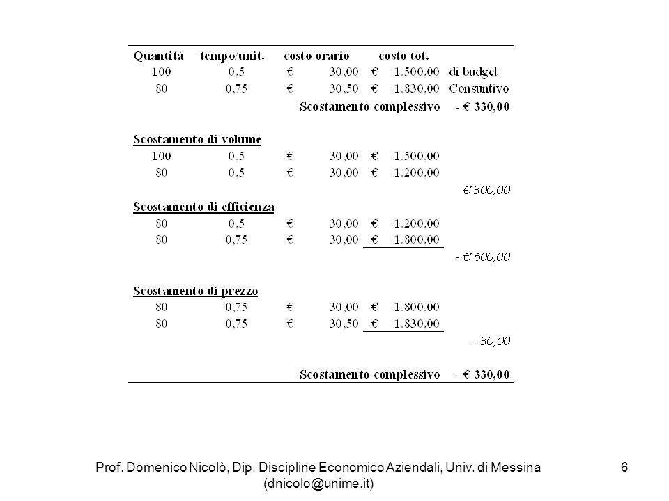 7 Lanalisi degli scostamenti dei costi fissi