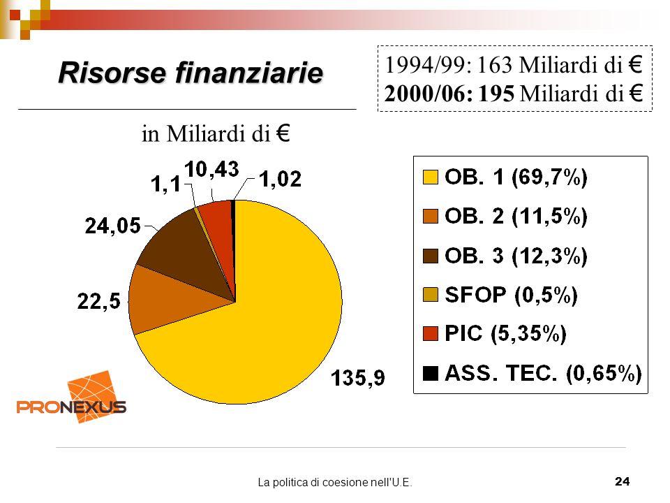 La politica di coesione nell U.E.24 Risorse finanziarie 1994/99: 163 Miliardi di 2000/06: 195 Miliardi di in Miliardi di
