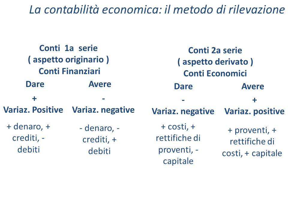 La contabilità economica: il metodo di rilevazione Dare Conti 1a serie ( aspetto originario ) Conti Finanziari Avere Dare Conti 2a serie ( aspetto der