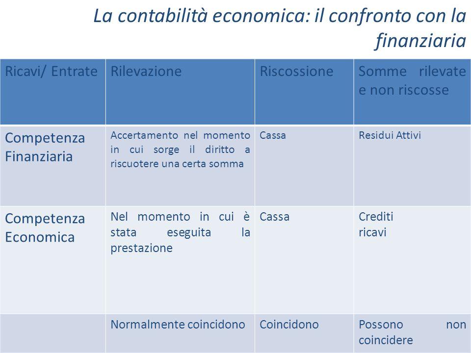 Ricavi/ EntrateRilevazioneRiscossioneSomme rilevate e non riscosse Competenza Finanziaria Accertamento nel momento in cui sorge il diritto a riscuoter