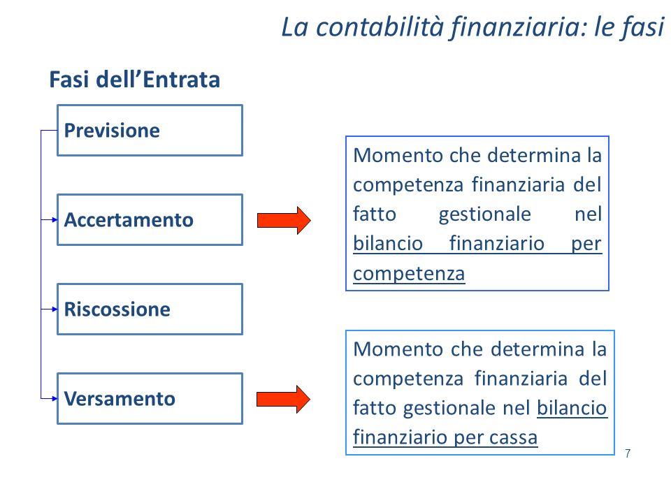 La contabilità finanziaria: le fasi 7 Momento che determina la competenza finanziaria del fatto gestionale nel bilancio finanziario per competenza Mom