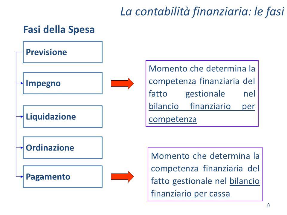 8 La contabilità finanziaria: le fasi Fasi della Spesa Momento che determina la competenza finanziaria del fatto gestionale nel bilancio finanziario p