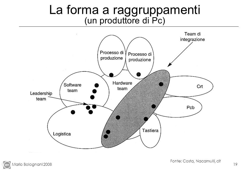 Mario Bolognani 200819 La forma a raggruppamenti (un produttore di Pc) Fonte: Costa, Nacamulli, cit