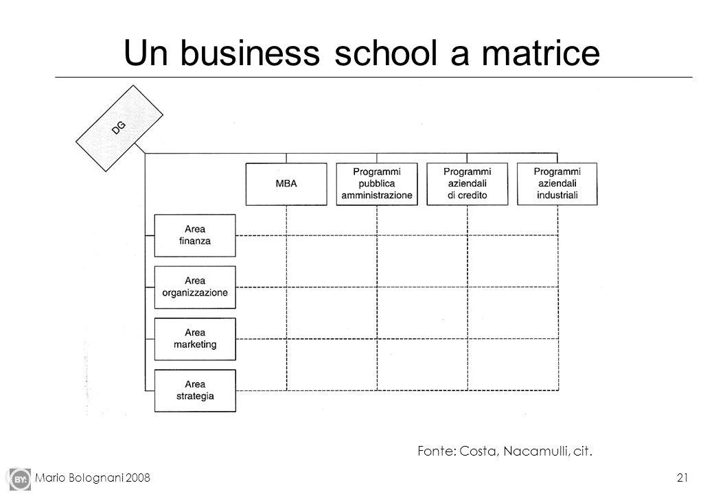 Mario Bolognani 200821 Un business school a matrice Fonte: Costa, Nacamulli, cit.