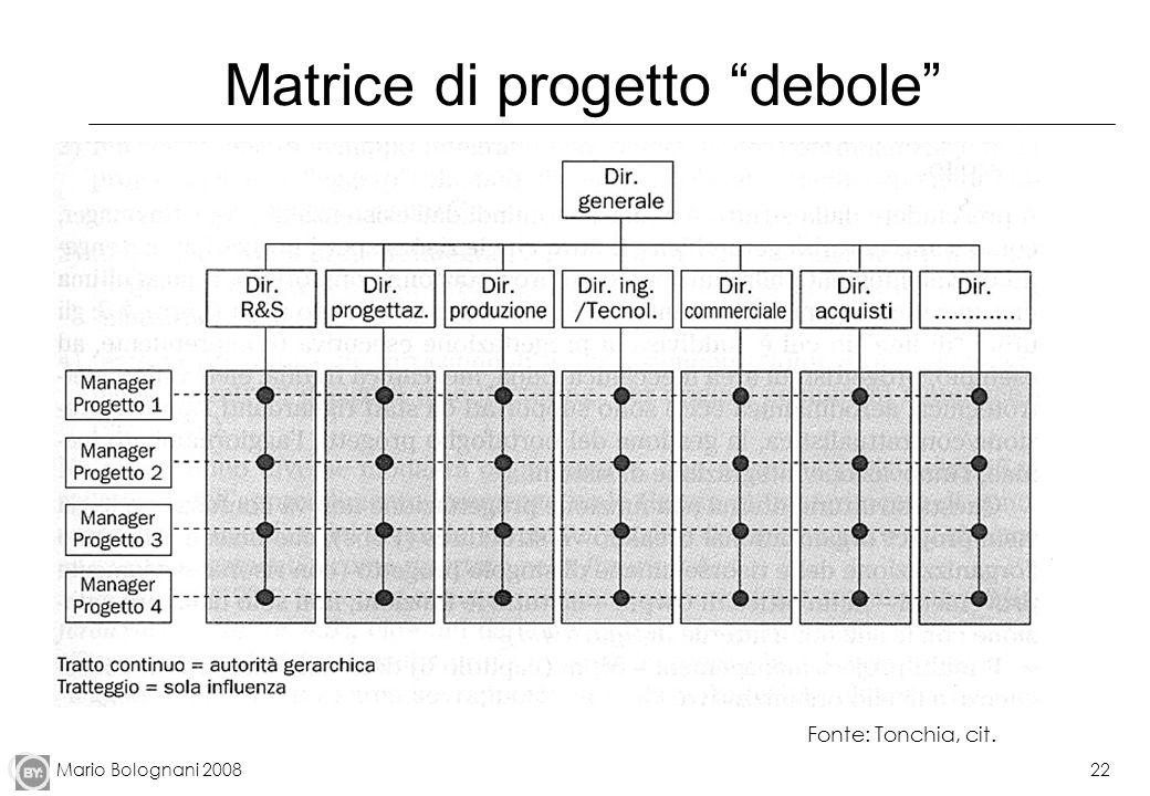 Mario Bolognani 200822 Matrice di progetto debole Fonte: Tonchia, cit.