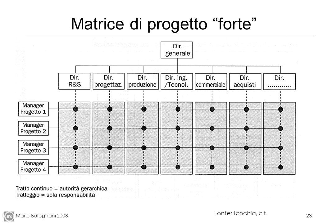 Mario Bolognani 200823 Matrice di progetto forte Fonte: Tonchia, cit.