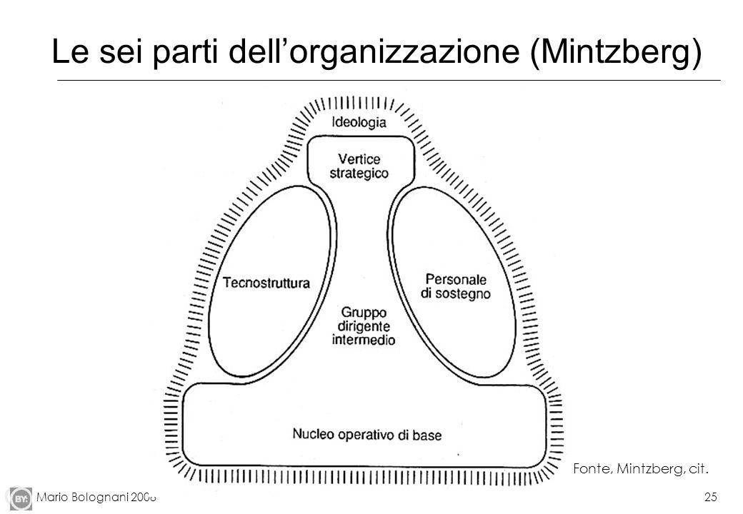 Mario Bolognani 200825 Le sei parti dellorganizzazione (Mintzberg) Fonte, Mintzberg, cit.