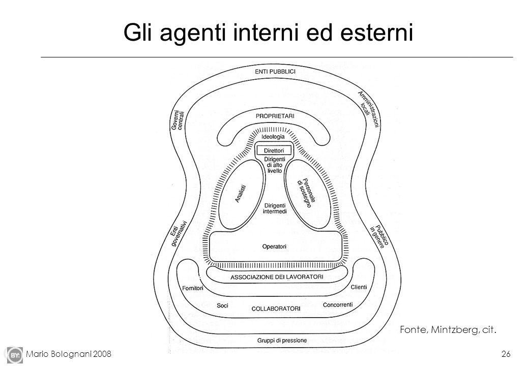Mario Bolognani 200826 Gli agenti interni ed esterni Fonte, Mintzberg, cit.