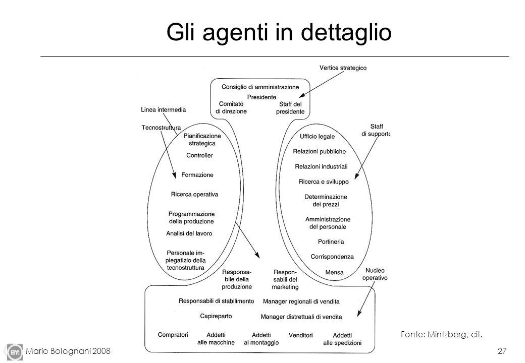 Mario Bolognani 200827 Gli agenti in dettaglio Fonte: Mintzberg, cit.