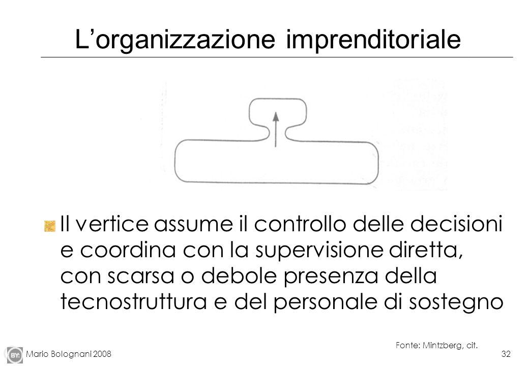 Mario Bolognani 200832 Lorganizzazione imprenditoriale Il vertice assume il controllo delle decisioni e coordina con la supervisione diretta, con scar