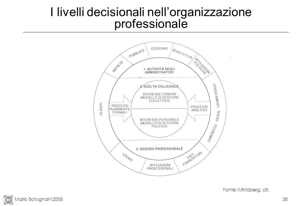 Mario Bolognani 200838 I livelli decisionali nellorganizzazione professionale Fonte: Mintzberg, cit.