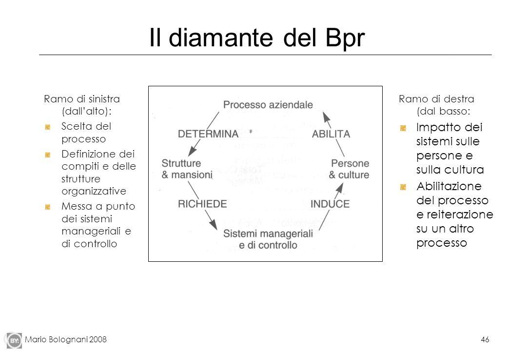 Mario Bolognani 200846 Il diamante del Bpr Ramo di sinistra (dallalto): Scelta del processo Definizione dei compiti e delle strutture organizzative Me