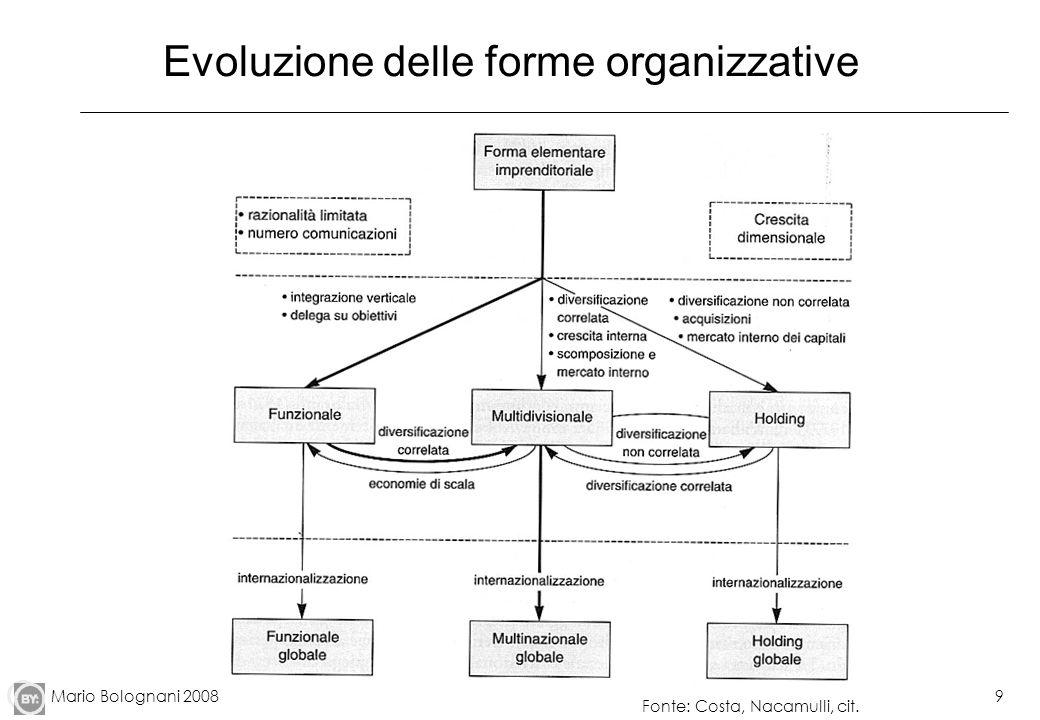 Mario Bolognani 20089 Evoluzione delle forme organizzative Fonte: Costa, Nacamulli, cit.