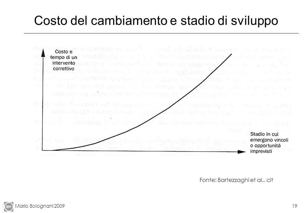 Mario Bolognani 200919 Costo del cambiamento e stadio di sviluppo Fonte: Bartezzaghi et al., cit