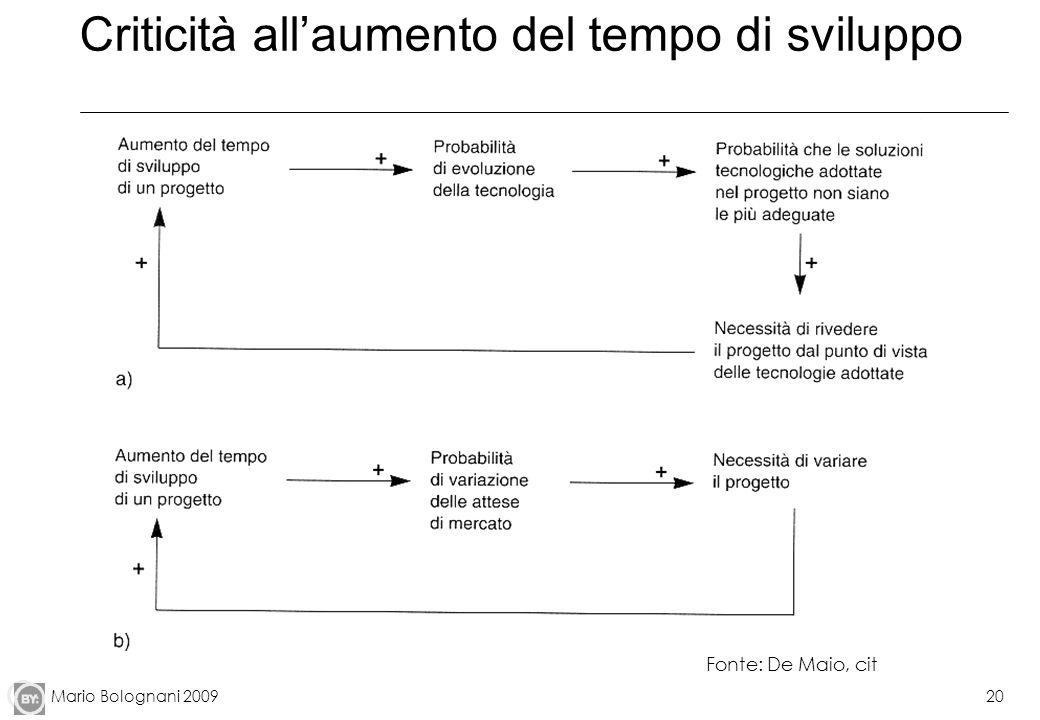 Mario Bolognani 200920 Criticità allaumento del tempo di sviluppo Fonte: De Maio, cit
