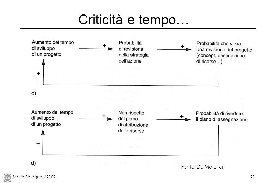 Mario Bolognani 200921 Criticità e tempo… Fonte: De Maio, cit