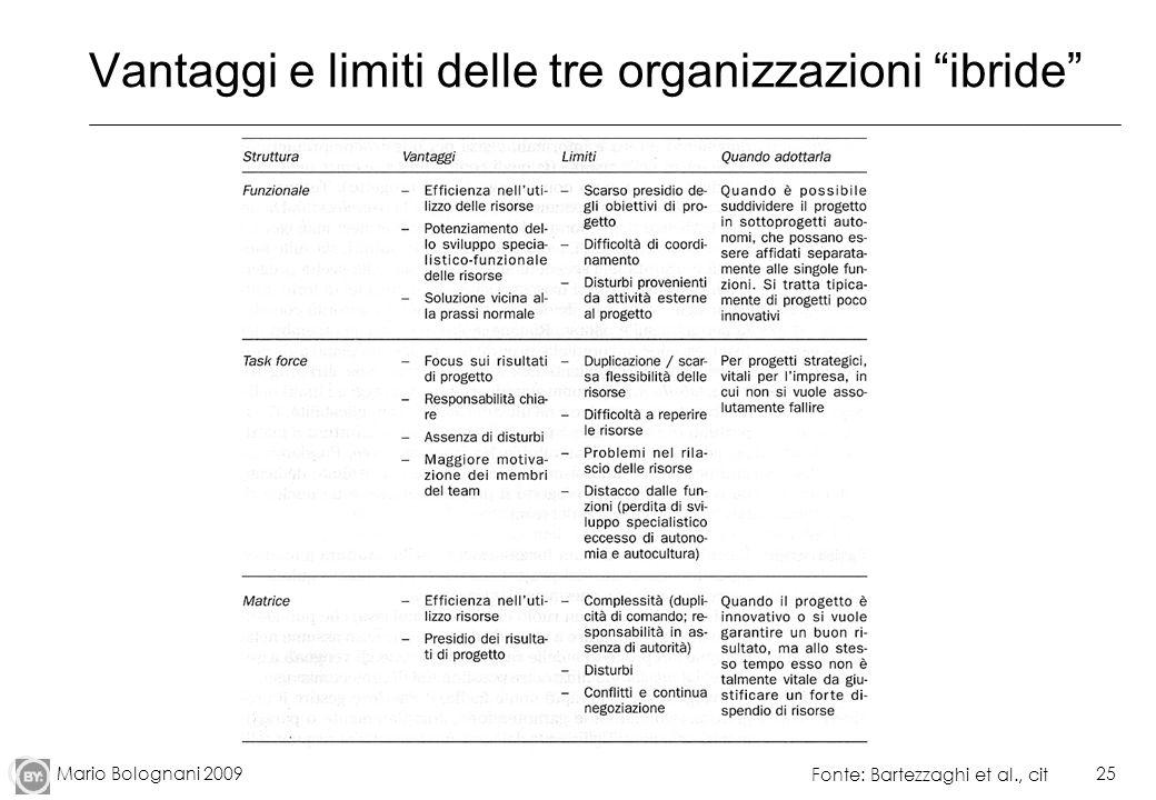 Mario Bolognani 200925 Vantaggi e limiti delle tre organizzazioni ibride Fonte: Bartezzaghi et al., cit