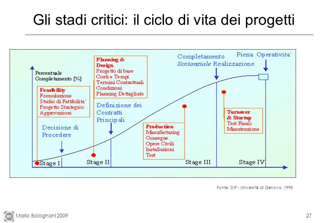 Mario Bolognani 200927 Gli stadi critici: il ciclo di vita dei progetti Fonte: DIP - Universit à di Genova, 1998