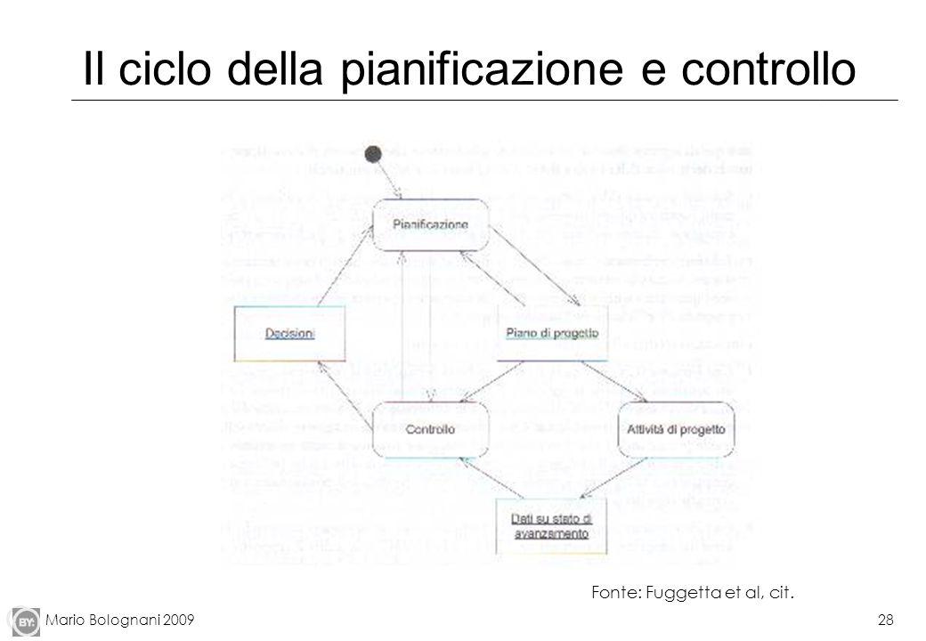 Mario Bolognani 200928 Il ciclo della pianificazione e controllo Fonte: Fuggetta et al, cit.