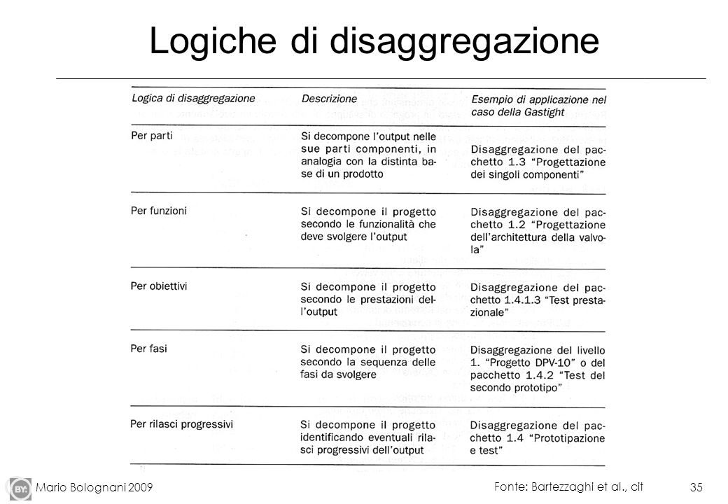 Mario Bolognani 200935 Logiche di disaggregazione Fonte: Bartezzaghi et al., cit