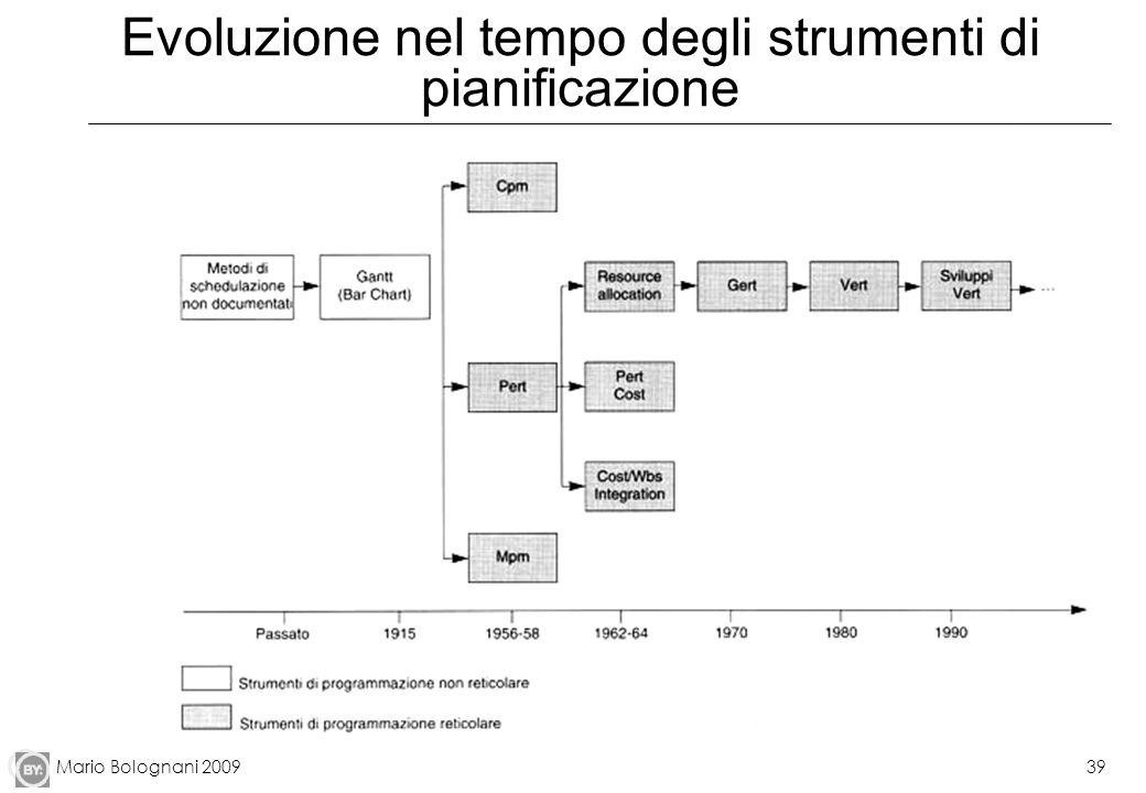 Mario Bolognani 200939 Evoluzione nel tempo degli strumenti di pianificazione