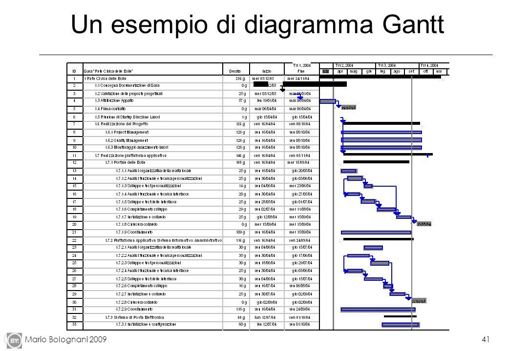 Mario Bolognani 200941 Un esempio di diagramma Gantt