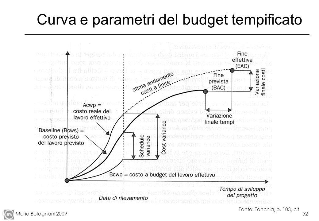 Mario Bolognani 200952 Curva e parametri del budget tempificato Fonte: Tonchia, p. 103, cit