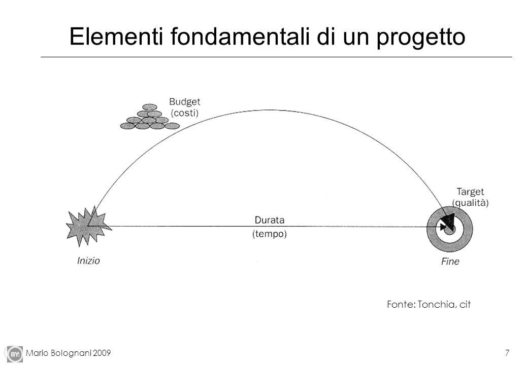 Mario Bolognani 20097 Elementi fondamentali di un progetto Fonte: Tonchia, cit