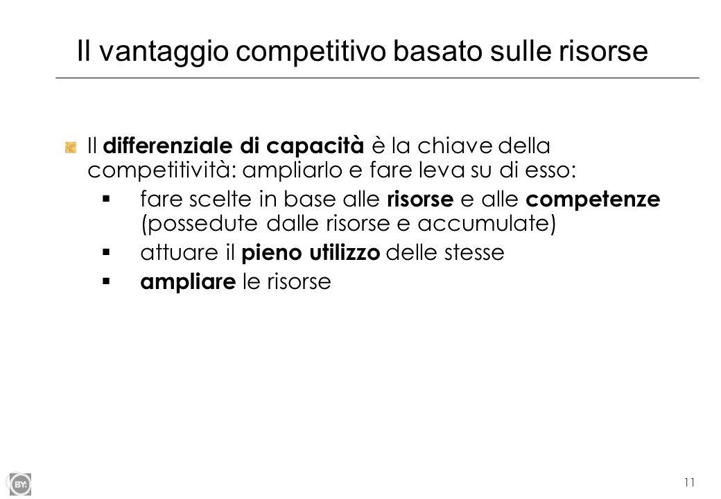 11 Il vantaggio competitivo basato sulle risorse Il differenziale di capacità è la chiave della competitività: ampliarlo e fare leva su di esso: fare