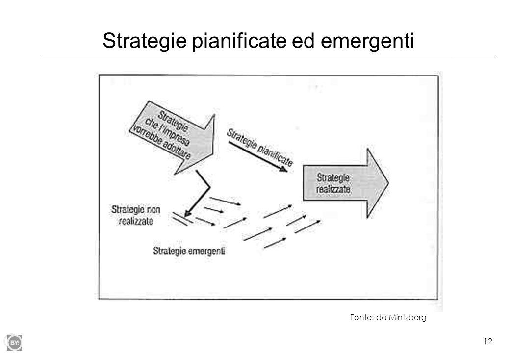 12 Strategie pianificate ed emergenti Fonte: da Mintzberg