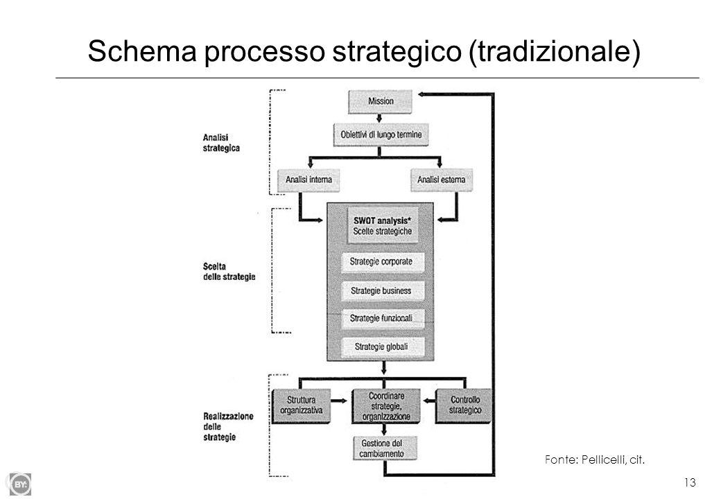 13 Schema processo strategico (tradizionale) Fonte: Pellicelli, cit.