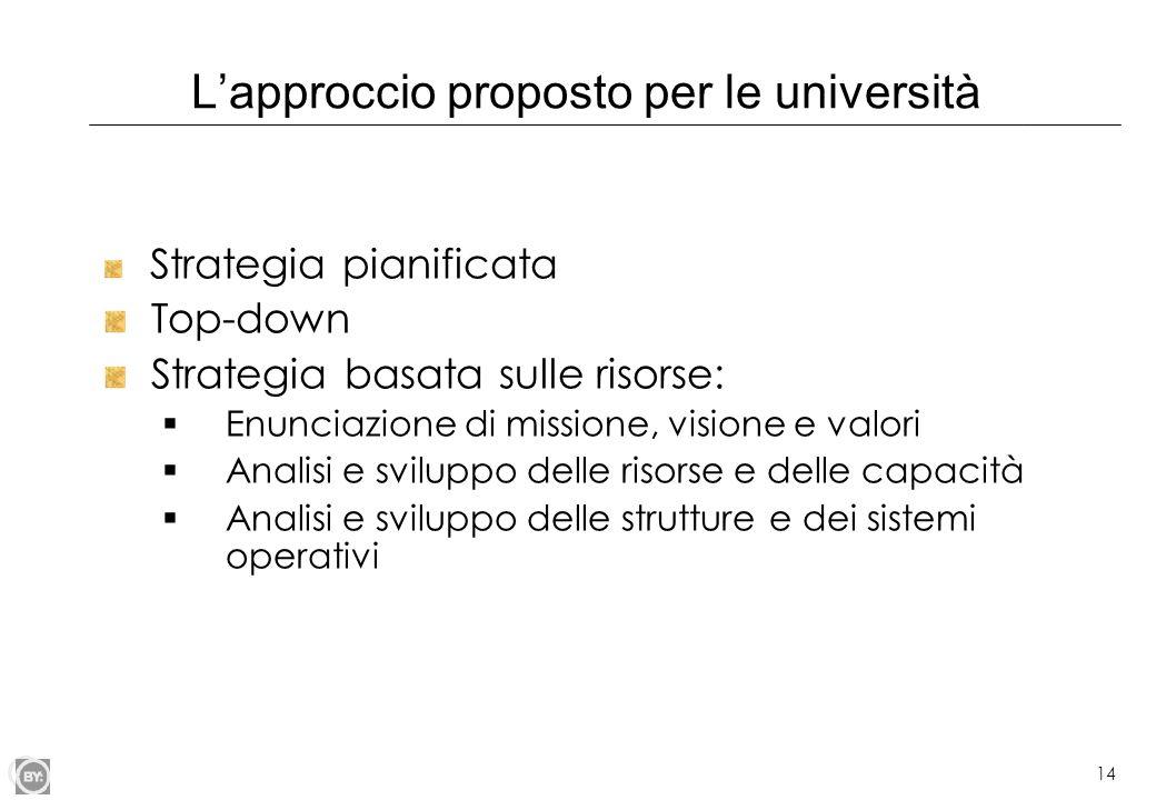 14 Lapproccio proposto per le università Strategia pianificata Top-down Strategia basata sulle risorse: Enunciazione di missione, visione e valori Ana