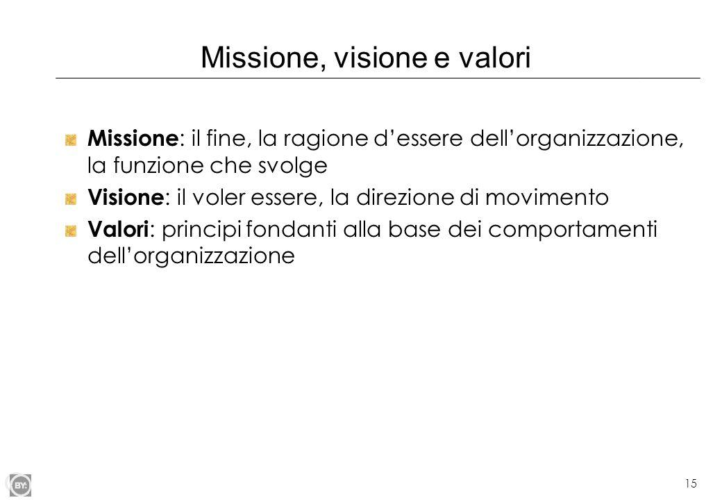 15 Missione, visione e valori Missione : il fine, la ragione dessere dellorganizzazione, la funzione che svolge Visione : il voler essere, la direzion