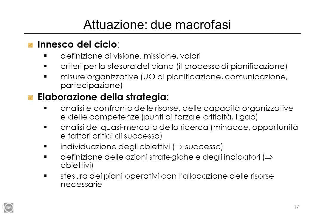 17 Attuazione: due macrofasi Innesco del ciclo : definizione di visione, missione, valori criteri per la stesura del piano (il processo di pianificazi