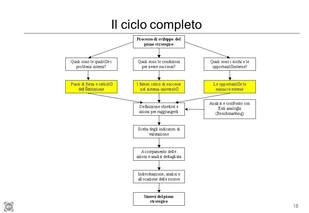 18 Il ciclo completo