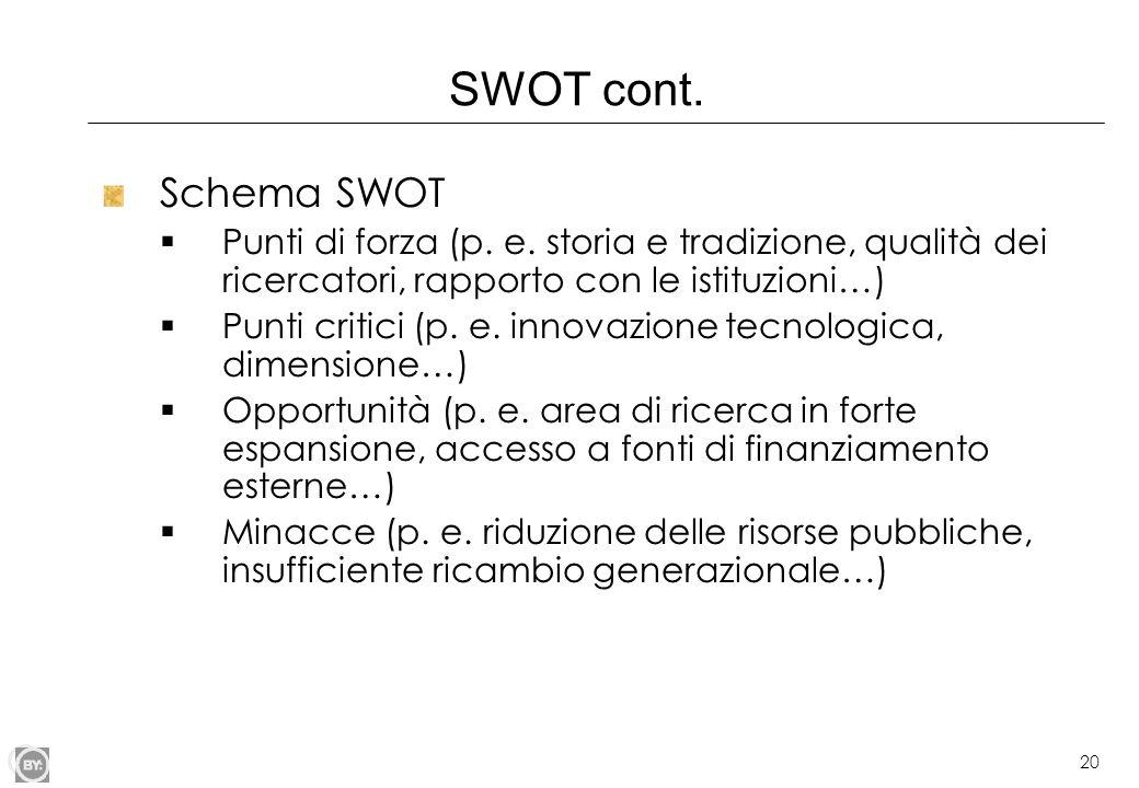 20 SWOT cont. Schema SWOT Punti di forza (p. e. storia e tradizione, qualità dei ricercatori, rapporto con le istituzioni…) Punti critici (p. e. innov
