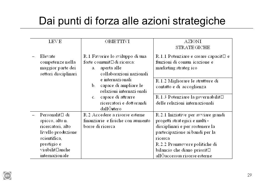 29 Dai punti di forza alle azioni strategiche