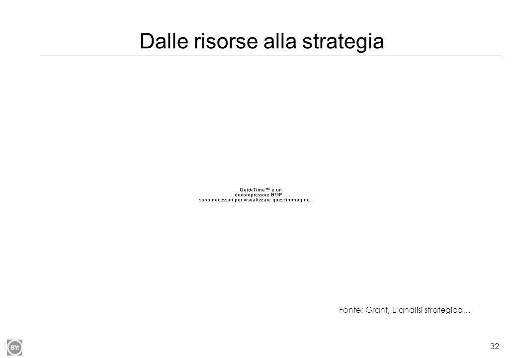 32 Dalle risorse alla strategia Fonte: Grant, Lanalisi strategica…
