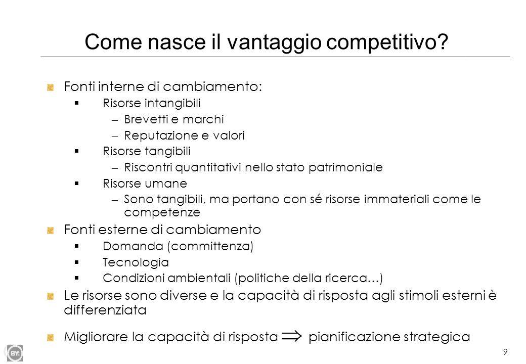 9 Come nasce il vantaggio competitivo? Fonti interne di cambiamento: Risorse intangibili – Brevetti e marchi – Reputazione e valori Risorse tangibili