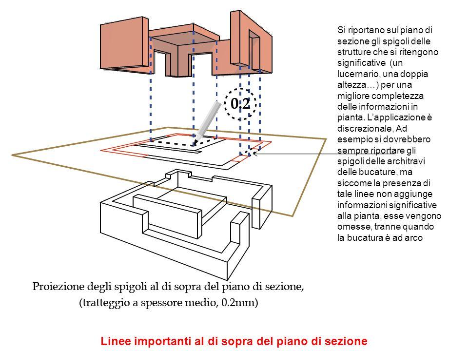 Nel disegno di architettura in pianta e sezione, fino alla scala 1/100 e anche in quella 1/50 (se non espressamente richiesto da disegni di tipo tecnico- esecutiv) non si differenziano i materiali da costruzione.