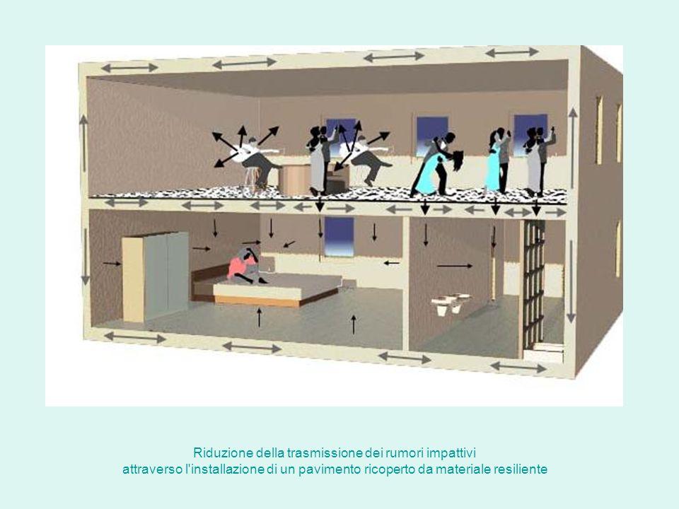 Riduzione della trasmissione dei rumori impattivi attraverso l'installazione di un pavimento ricoperto da materiale resiliente