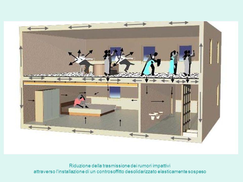 Riduzione della trasmissione dei rumori impattivi attraverso l'installazione di un controsoffitto desolidarizzato elasticamente sospeso